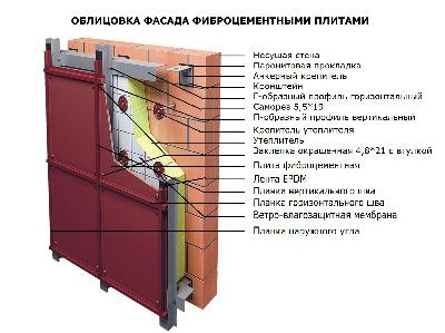 Требования по монтажу фасадной системы под фиброцементные плиты